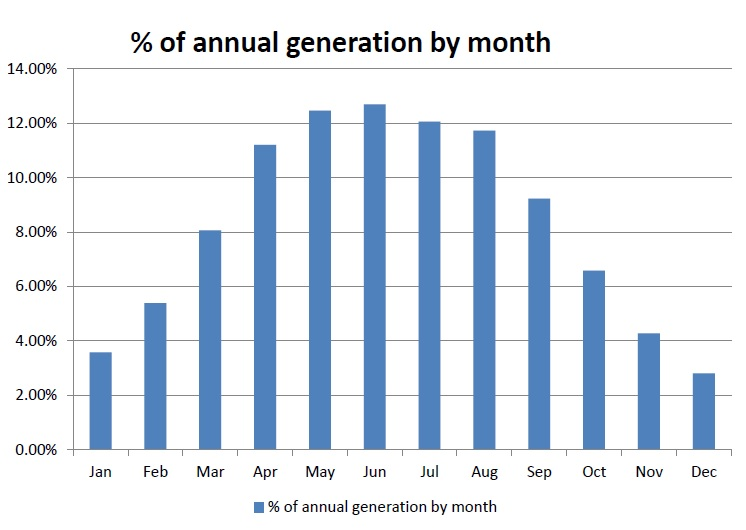 Annual generation by month